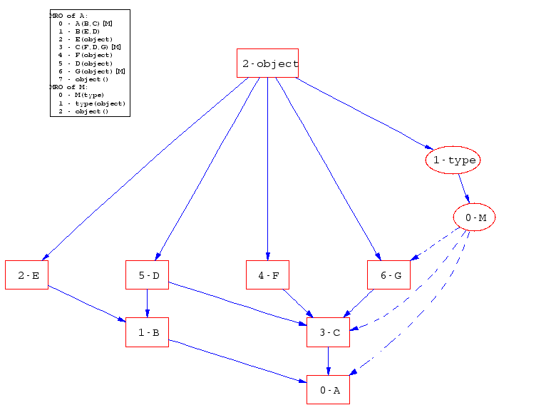 Drawing Inheritance Diagrams With Dot