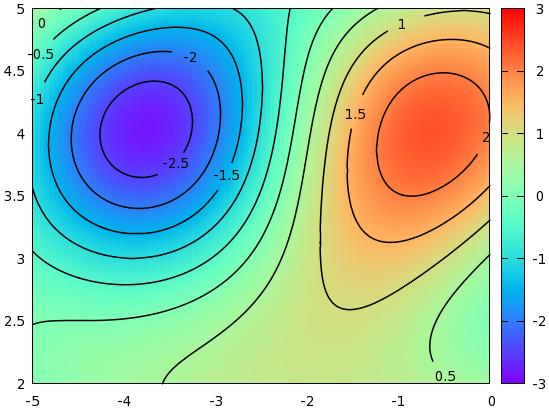 contour2.png  sc 1 st  Gnuplot tricks Basic statistics with gnuplot & Gnuplot tricks: Basic statistics with gnuplot
