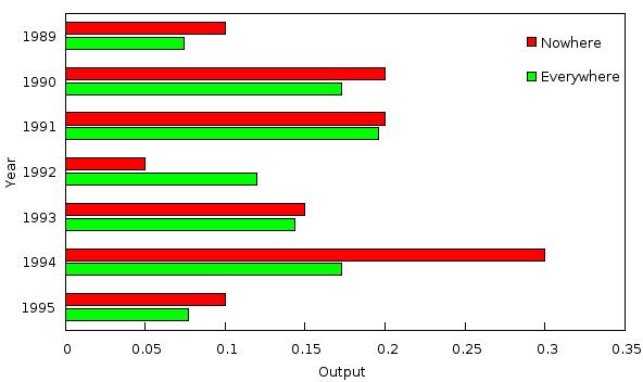 Gnuplot tricks: basic statistics with gnuplot.