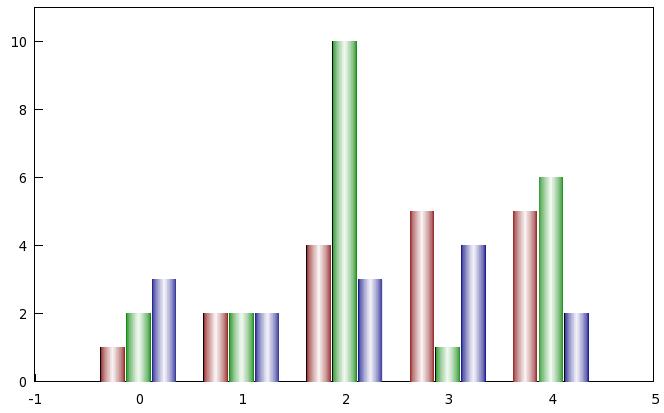 Multi-column data plotting with gnuplot | electricmonk. Nl weblog.