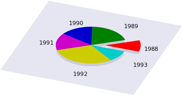 Gnuplot Tricks Pie Charts