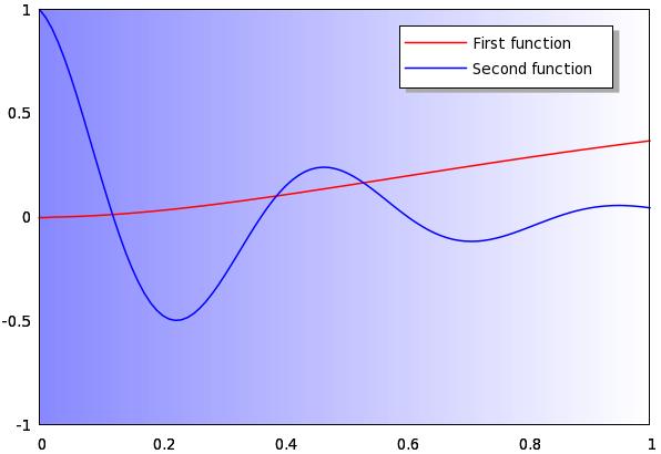 sc 1 st  Gnuplot tricks Basic statistics with gnuplot & Gnuplot tricks: Basic statistics with gnuplot