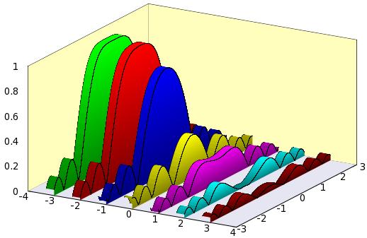 histogram charts